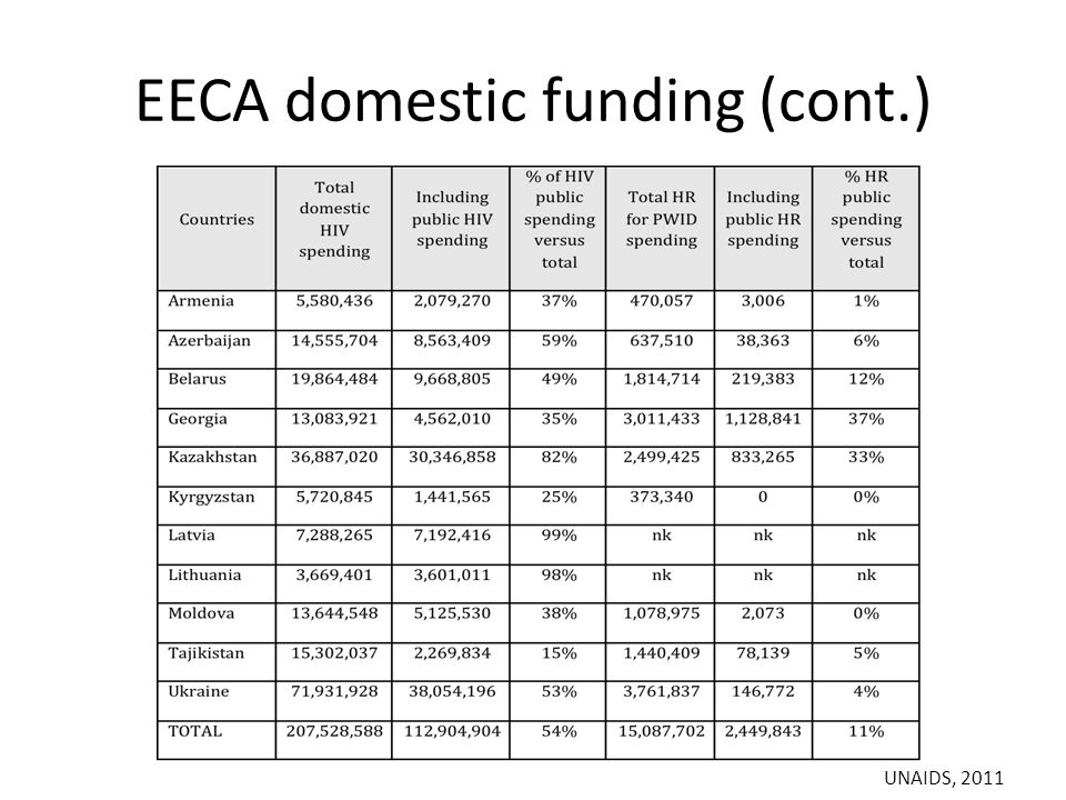 EECA domestic funding (cont.) UNAIDS, 2011