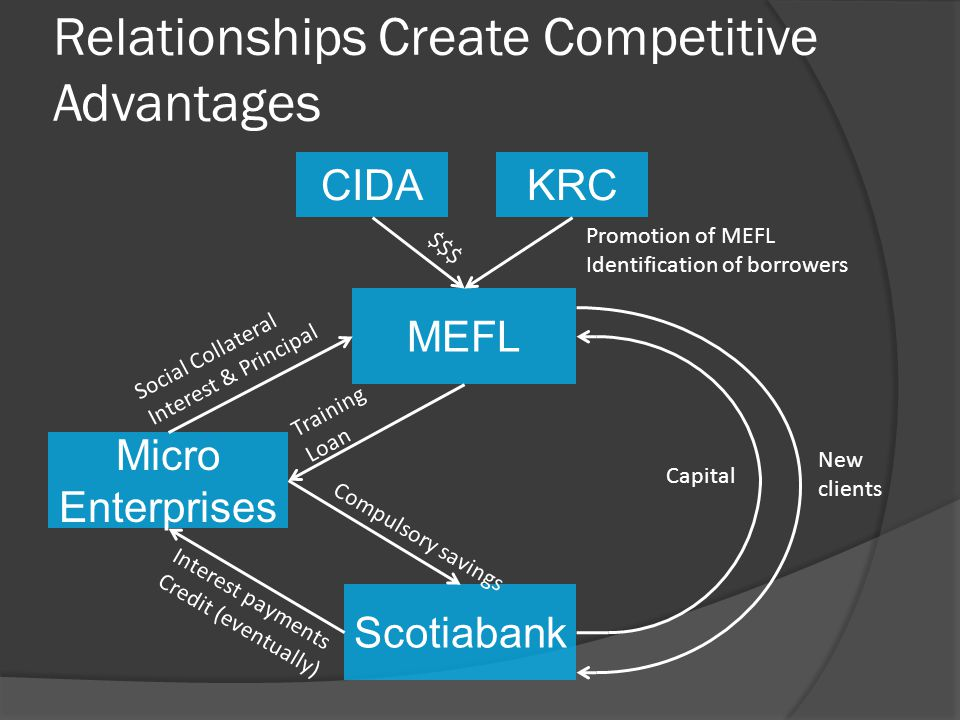Relationships Create Competitive Advantages MEFL Scotiabank Micro Enterprises CIDAKRC Social Collateral Interest & Principal Training Loan Compulsory savings Interest payments Credit (eventually) $$$ Promotion of MEFL Identification of borrowers Capital New clients