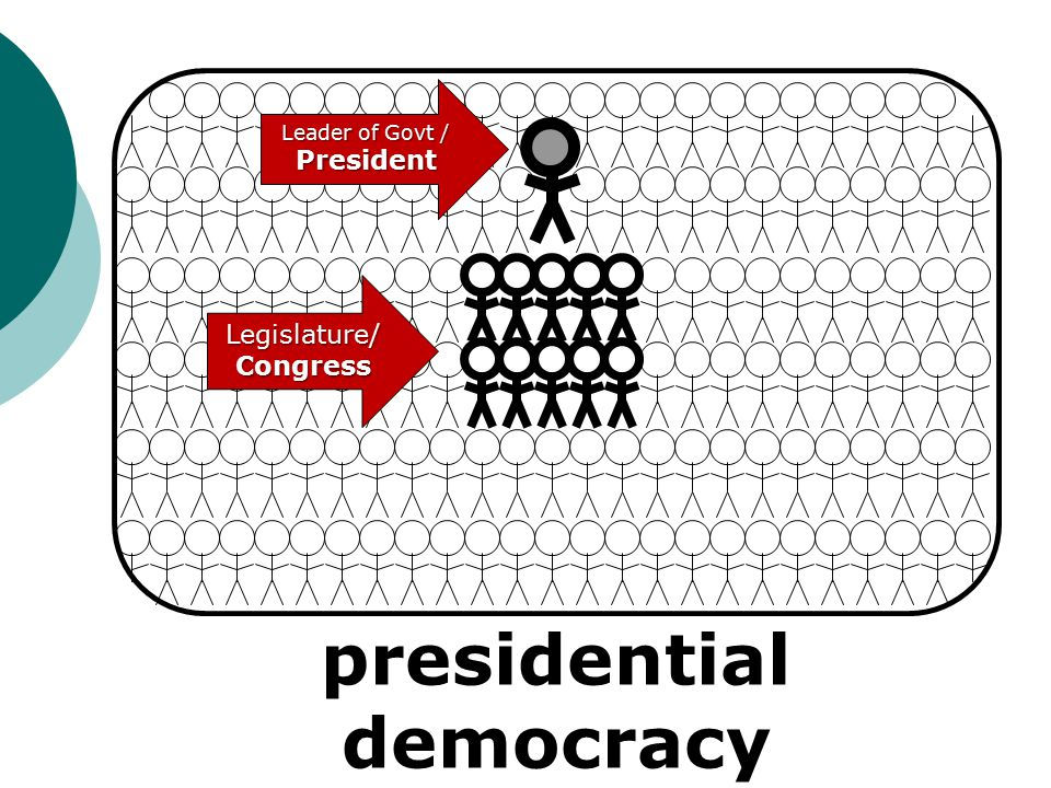 presidential democracy Legislature/Congress Leader of Govt / President