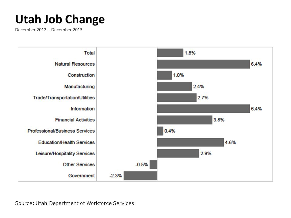 Utah Job Change December 2012 – December 2013 Source: Utah Department of Workforce Services