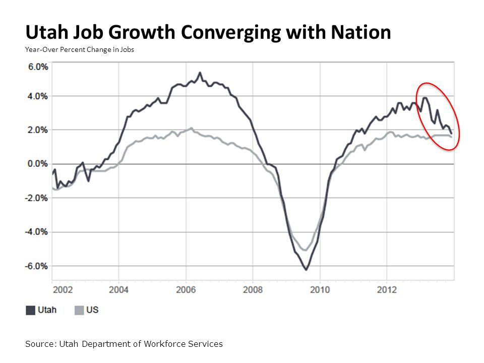 Utah Job Growth Converging with Nation Year-Over Percent Change in Jobs Source: Utah Department of Workforce Services