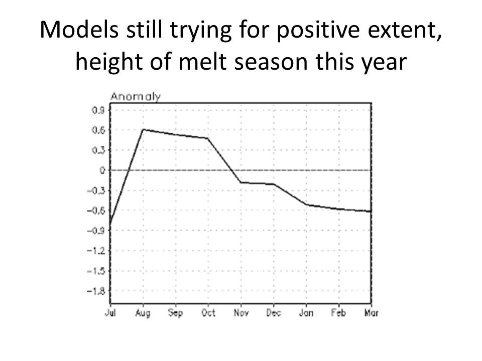 Models still trying for positive extent, height of melt season this year