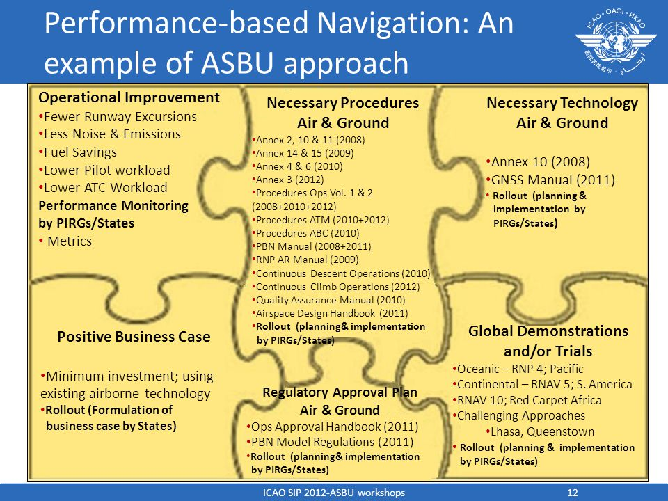 Performance-based Navigation: An example of ASBU approach 12 Operational Improvement Fewer Runway Excursions Less Noise & Emissions Fuel Savings Lower