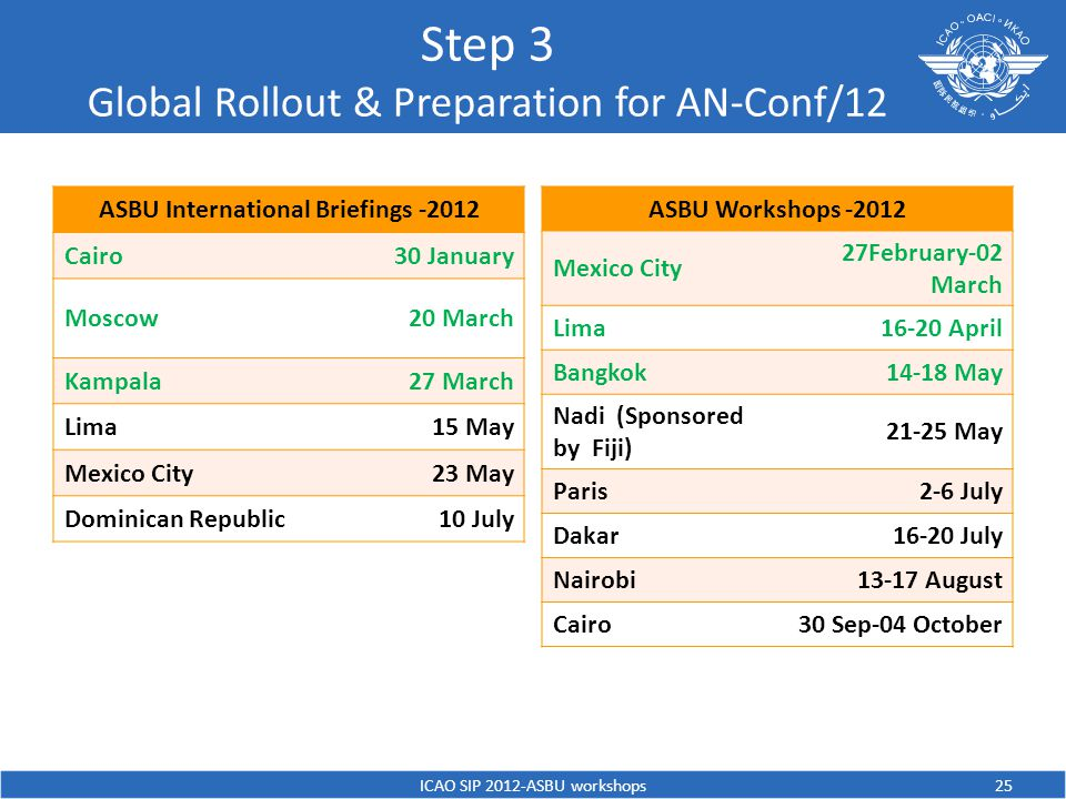 Step 3 Global Rollout & Preparation for AN-Conf/12 ASBU International Briefings -2012 Cairo30 January Moscow20 March Kampala27 March Lima15 May Mexico