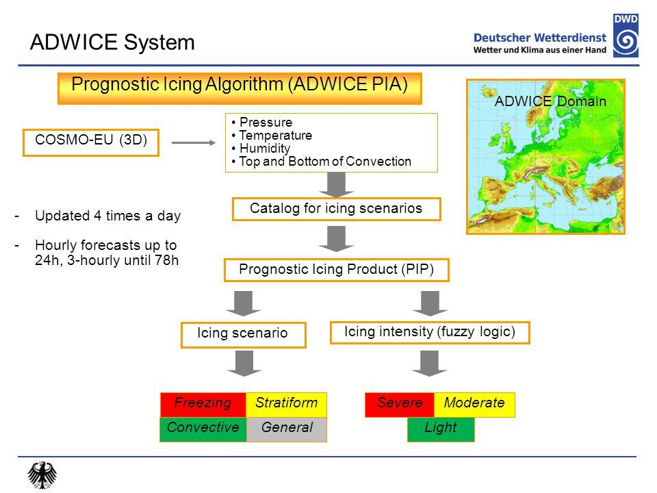 Prognostic Icing Algorithm (ADWICE PIA) Catalog for icing scenarios COSMO-EU (3D) Pressure Temperature Humidity Top and Bottom of Convection ADWICE Do