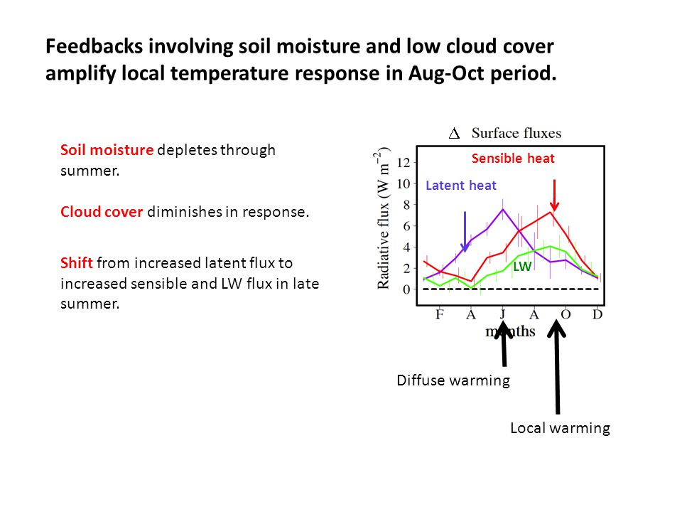 LW Latent heat Sensible heat  Soil moisture depletes through summer.