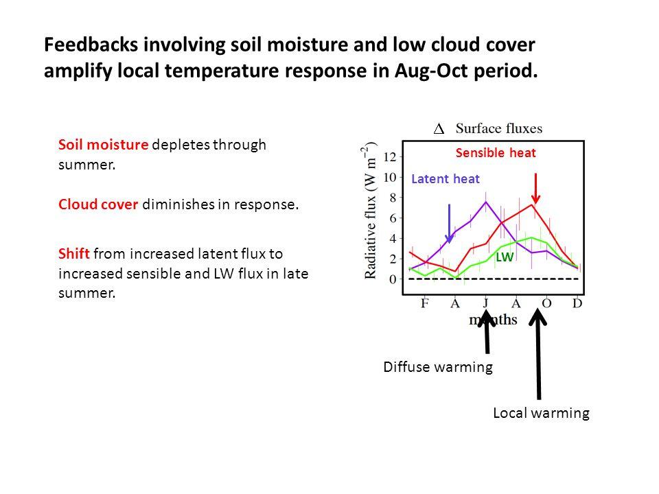 LW Latent heat Sensible heat  Soil moisture depletes through summer.