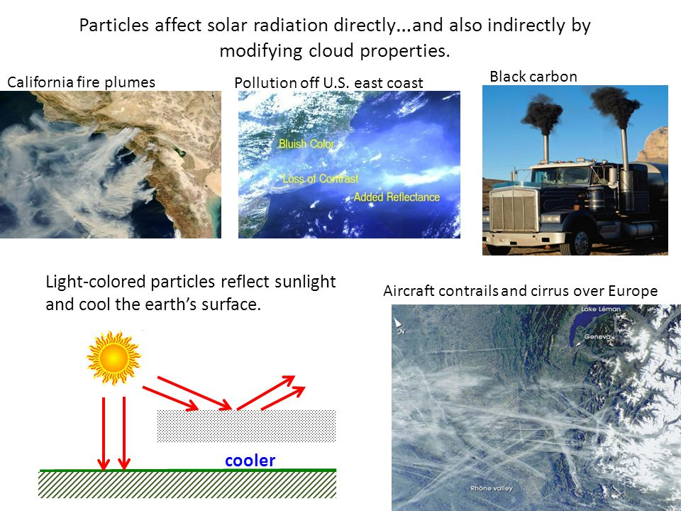 Particles affect solar radiation directly … and also indirectly by modifying cloud properties.
