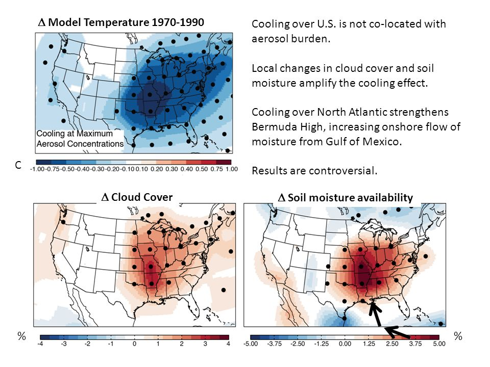 Model Temperature 1970-1990 C  Soil moisture availability  Cloud Cover % Cooling over U.S.
