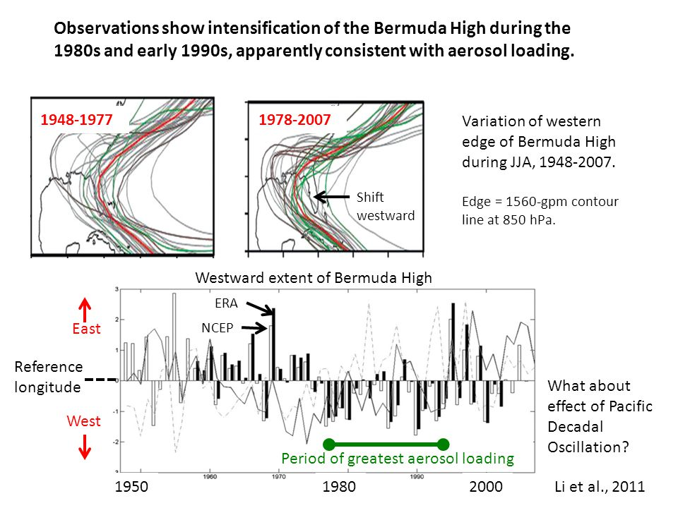 Westward extent of Bermuda High 2000 1980 1950 NCEP ERA Reference longitude East West Li et al., 2011 Observations show intensification of the Bermuda High during the 1980s and early 1990s, apparently consistent with aerosol loading.