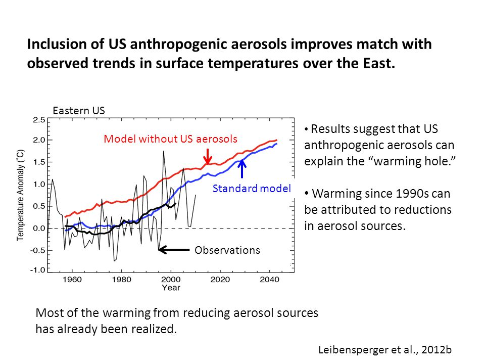 Inclusion of US anthropogenic aerosols improves match with observed trends in surface temperatures over the East.