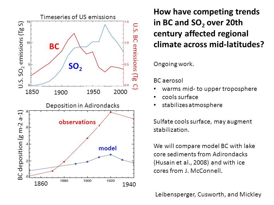 U.S. BC emissions (Tg C) 1850 U.S.