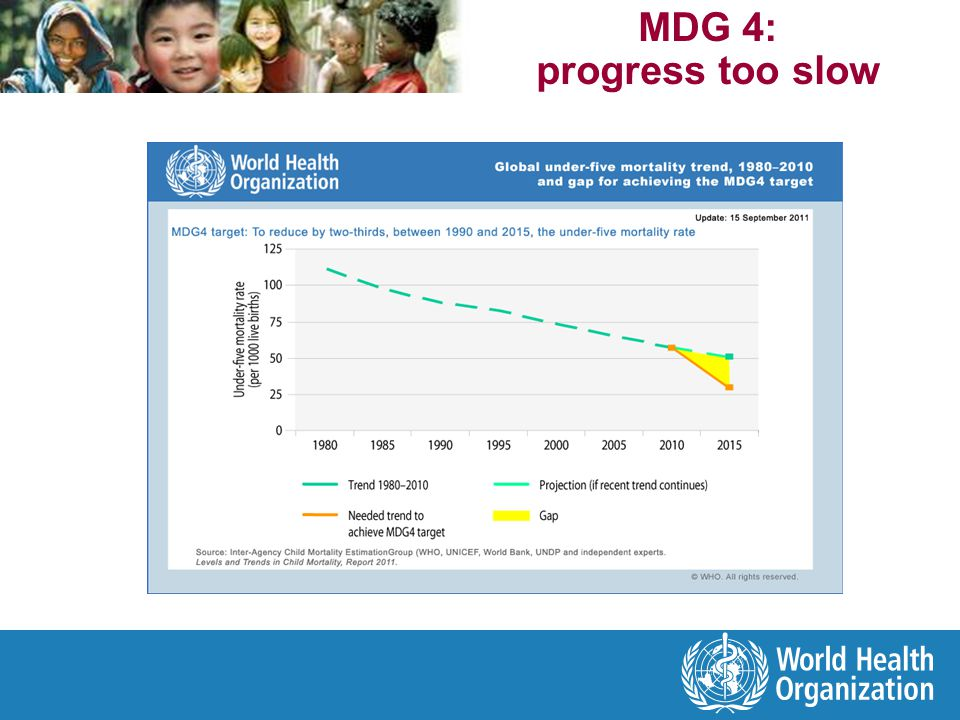 Source: Levels & Trends in Child Mortality, Report 2010 and 2011.