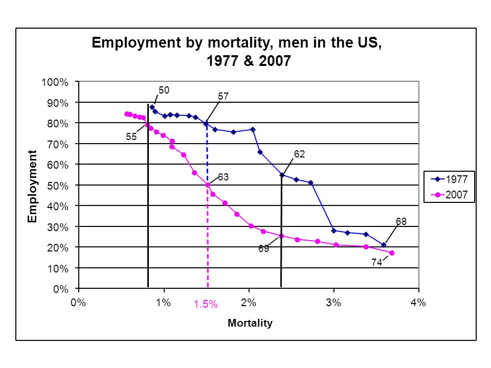 0% 10% 20% 30% 40% 50% 60% 70% 80% 90% 100% 0%1%2%3%4% Mortality Employment by mortality, men in the US, 1977 & 2007 1977 2007 1.5% Employment 50 57 62 68 74 69 63 55