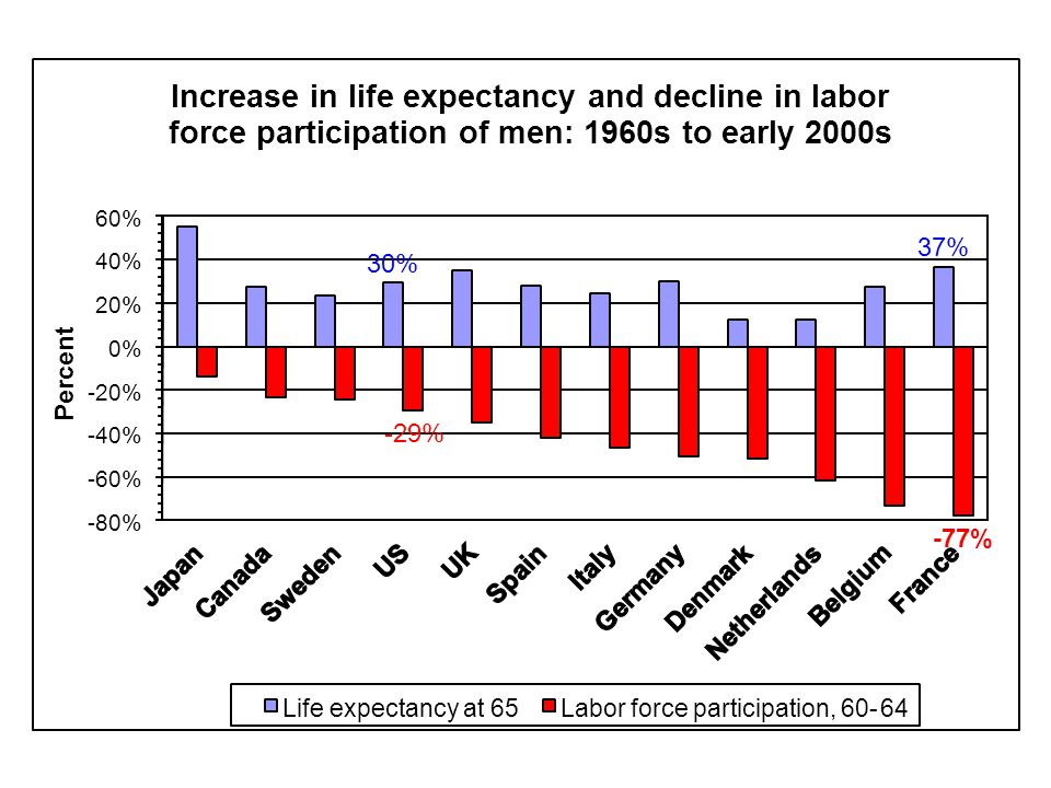 30% 37% -29% -77% -80% -60% -40% -20% 0% 20% 40% 60% Percent Increase in life expectancy and decline in labor force participation of men: 1960s to early 2000s Life expectancy at 65Labor force participation, 60-64