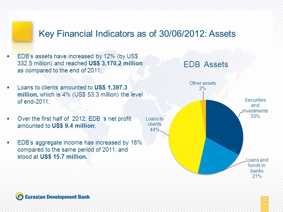 3 3 Key Financial Indicators as of 30/06/2012: Assets  EDB's assets have increased by 12% (by US$ 332.5 million) and reached US$ 3,170.2 million as compared to the end of 2011;  Loans to clients amounted to US$ 1,397.3 million, which is 4% (US$ 53.3 million) the level of end-2011;  Over the first half of 2012, EDB 's net profit amounted to US$ 9.4 million;  EDB's aggregate income has increased by 16% compared to the same period of 2011, and stood at US$ 15.7 million.