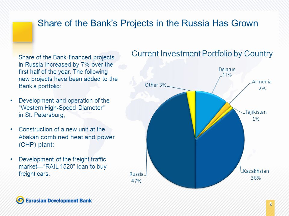 6 6 Share of the Bank's Projects in the Russia Has Grown Share of the Bank-financed projects in Russia increased by 7% over the first half of the year.