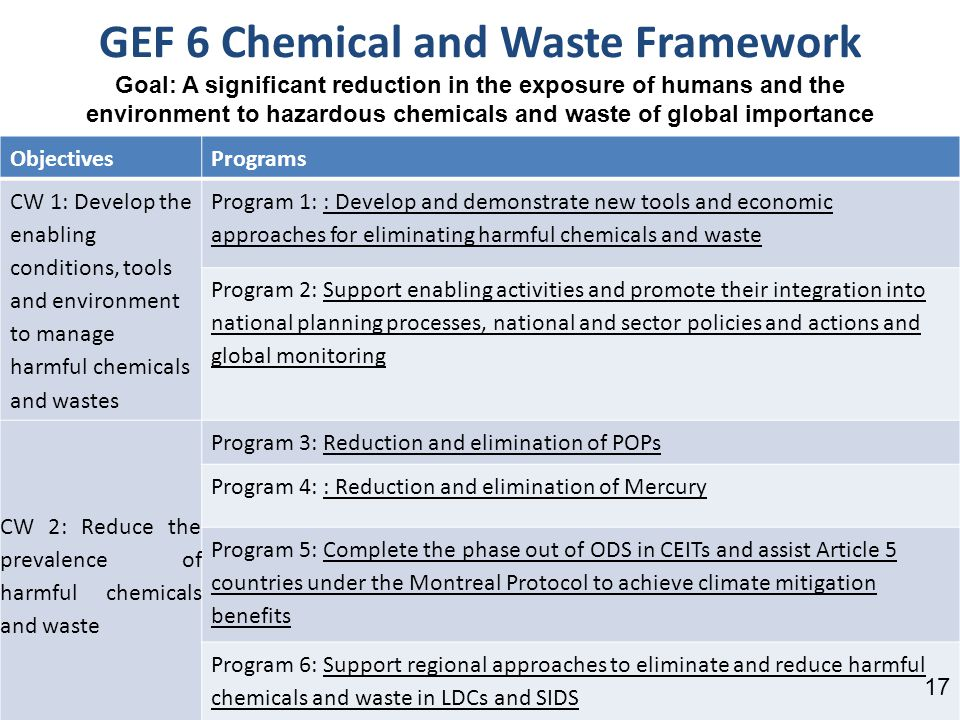 GEF 6 Chemical and Waste Framework Goal: A significant reduction in the exposure of humans and the environment to hazardous chemicals and waste of global importance ObjectivesPrograms CW 1: Develop the enabling conditions, tools and environment to manage harmful chemicals and wastes Program 1: : Develop and demonstrate new tools and economic approaches for eliminating harmful chemicals and waste Program 2: Support enabling activities and promote their integration into national planning processes, national and sector policies and actions and global monitoring CW 2: Reduce the prevalence of harmful chemicals and waste Program 3: Reduction and elimination of POPs Program 4: : Reduction and elimination of Mercury Program 5: Complete the phase out of ODS in CEITs and assist Article 5 countries under the Montreal Protocol to achieve climate mitigation benefits Program 6: Support regional approaches to eliminate and reduce harmful chemicals and waste in LDCs and SIDS 17