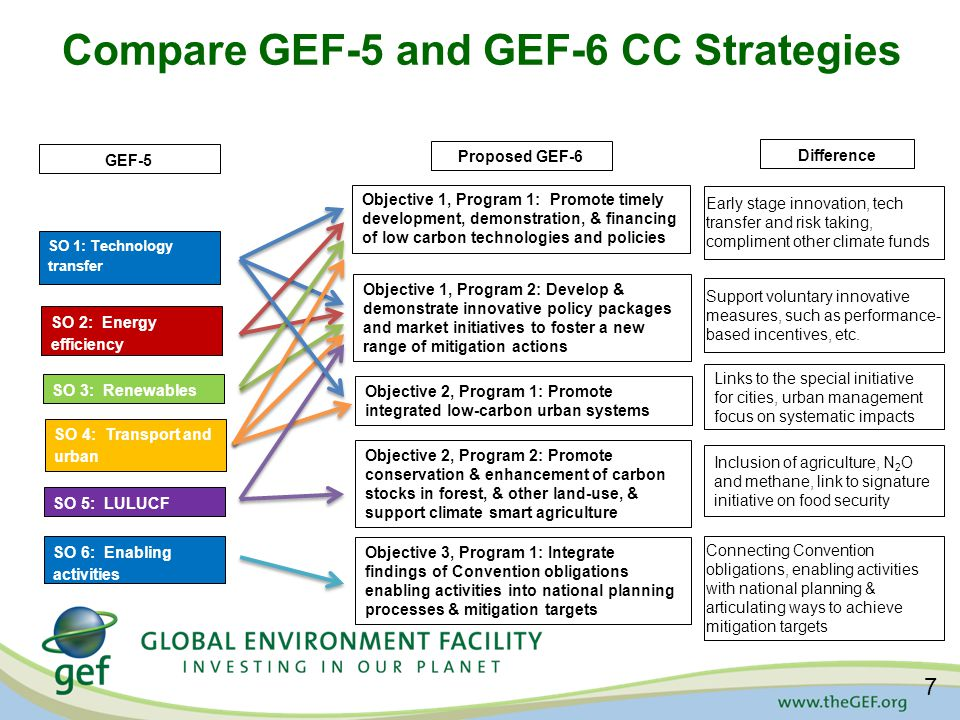 Compare GEF-5 and GEF-6 CC Strategies GEF-5 SO 1: Technology transfer SO 2: Energy efficiency SO 3: Renewables energy SO 4: Transport and urban SO 5: LULUCF SO 6: Enabling activities Proposed GEF-6 Objective 1, Program 1: Promote timely development, demonstration, & financing of low carbon technologies and policies Objective 1, Program 2: Develop & demonstrate innovative policy packages and market initiatives to foster a new range of mitigation actions Objective 2, Program 1: Promote integrated low-carbon urban systems Objective 2, Program 2: Promote conservation & enhancement of carbon stocks in forest, & other land-use, & support climate smart agriculture Objective 3, Program 1: Integrate findings of Convention obligations enabling activities into national planning processes & mitigation targets Difference Early stage innovation, tech transfer and risk taking, compliment other climate funds Support voluntary innovative measures, such as performance- based incentives, etc.