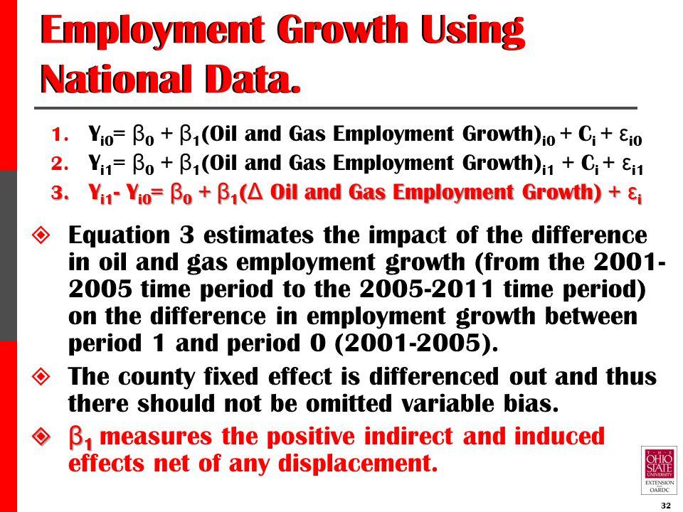 Employment Growth Using National Data. 1. Y i0 = β 0 + β 1 (Oil and Gas Employment Growth) i0 + C i + ε i0 2. Y i1 = β 0 + β 1 (Oil and Gas Employment