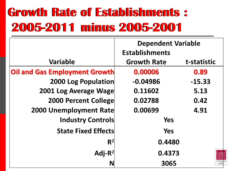 Growth Rate of Establishments : 2005-2011 minus 2005-2001 Dependent Variable Variable Establishments Growth Ratet-statistic Oil and Gas Employment Growth 0.000060.89 2000 Log Population-0.04986 -15.33 2001 Log Average Wage0.11602 5.13 2000 Percent College0.02788 0.42 2000 Unemployment Rate0.00699 4.91 Industry ControlsYes State Fixed EffectsYes R2R2 0.4480 Adj-R 2 0.4373 N3065