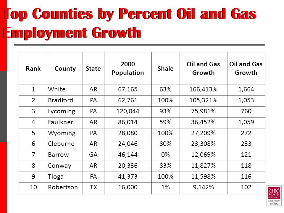 Top Counties by Percent Oil and Gas Employment Growth RankCountyState 2000 Population Shale Oil and Gas Growth 1WhiteAR67,16563%166,413%1,664 2BradfordPA62,761100%105,321%1,053 3LycomingPA120,04493%75,981%760 4FaulknerAR86,01459%36,452%1,059 5WyomingPA28,080100%27,209%272 6CleburneAR24,04680%23,308%233 7BarrowGA46,1440%12,069%121 8ConwayAR20,33683%11,827%118 9TiogaPA41,373100%11,598%116 10RobertsonTX16,0001%9,142%102
