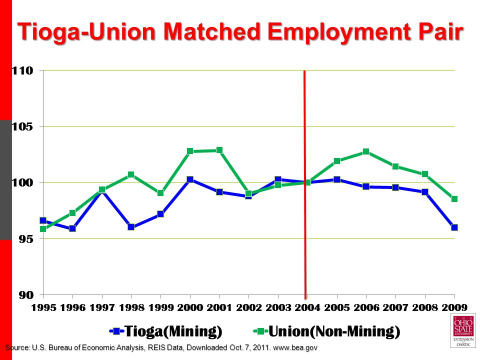Tioga-Union Matched Employment Pair Source: U.S.