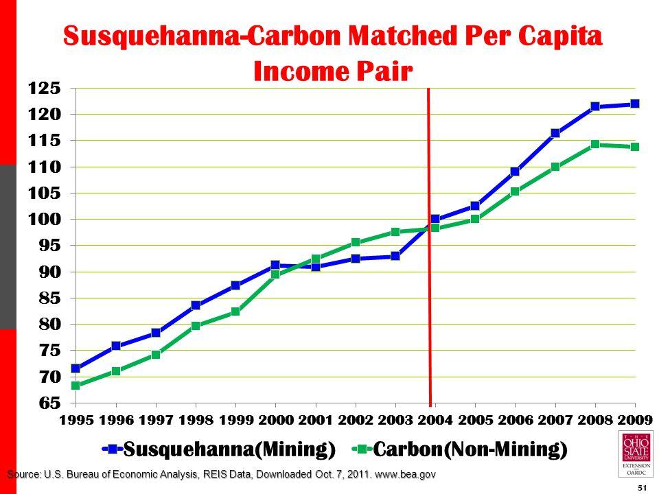 Source: U.S. Bureau of Economic Analysis, REIS Data, Downloaded Oct. 7, 2011. www.bea.gov 51