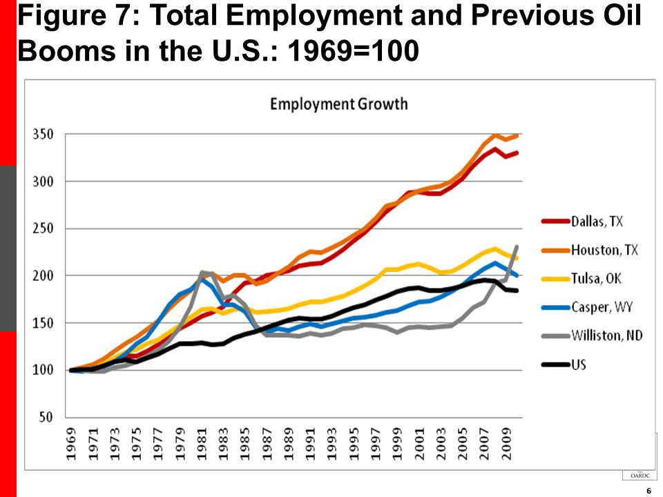6 Figure 7: Total Employment and Previous Oil Booms in the U.S.: 1969=100