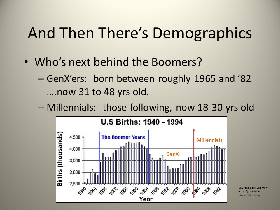 And Then There's Demographics Who's next behind the Boomers.