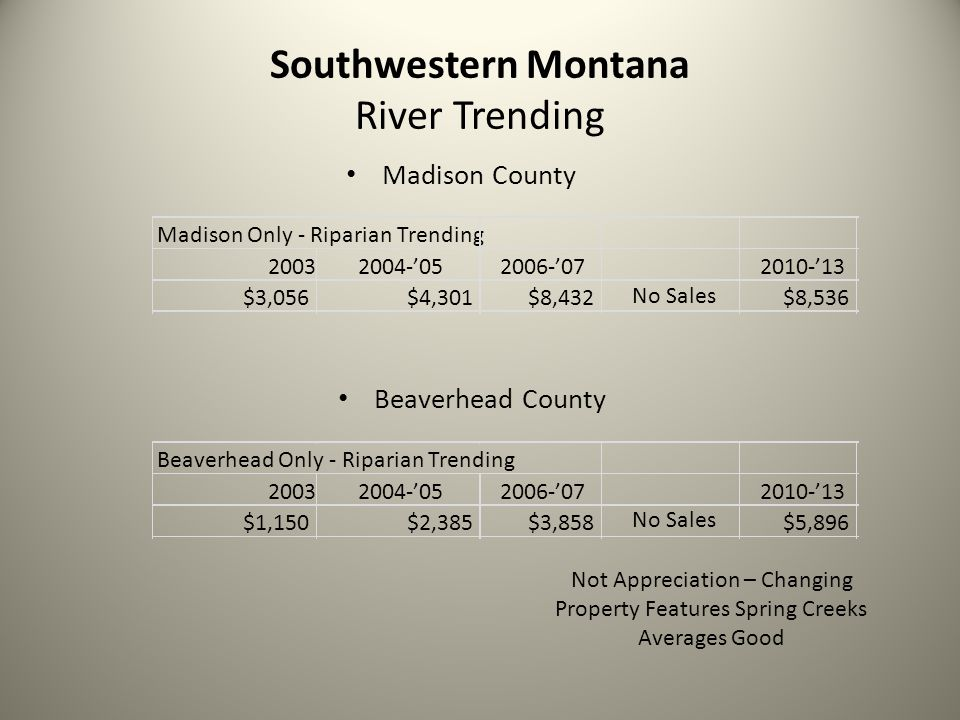 Southwestern Montana River Trending Madison County Beaverhead County Madison Only - Riparian Trending 2003 2004-'05 2006-'07 2010-'13 $3,056$4,301$8,432 No Sales $8,536 Beaverhead Only - Riparian Trending 2003 2004-'05 2006-'07 2010-'13 $1,150$2,385$3,858 No Sales $5,896 Not Appreciation – Changing Property Features Spring Creeks Averages Good