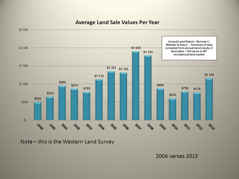 Note – this is the Western Land Survey 2004 verses 2013