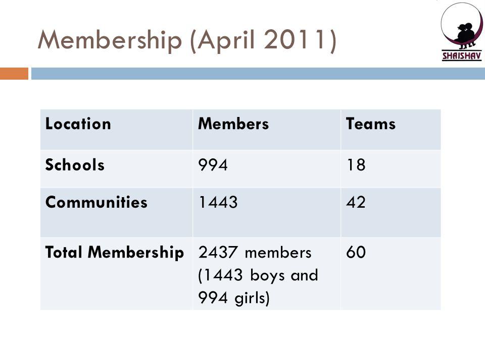 Membership (April 2011) LocationMembersTeams Schools99418 Communities144342 Total Membership2437 members (1443 boys and 994 girls) 60