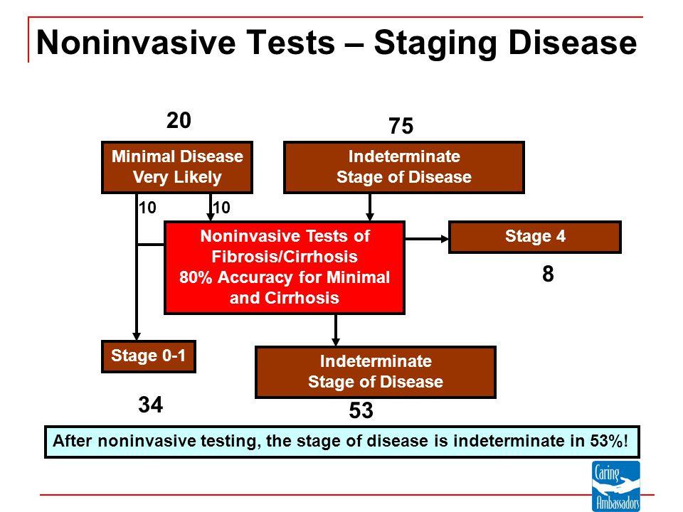 Minimal Disease Very Likely Indeterminate Stage of Disease Noninvasive Tests of Fibrosis/Cirrhosis 80% Accuracy for Minimal and Cirrhosis Stage 0-1 Indeterminate Stage of Disease Stage 4 Noninvasive Tests – Staging Disease 8 20 75 10 34 53 After noninvasive testing, the stage of disease is indeterminate in 53%!