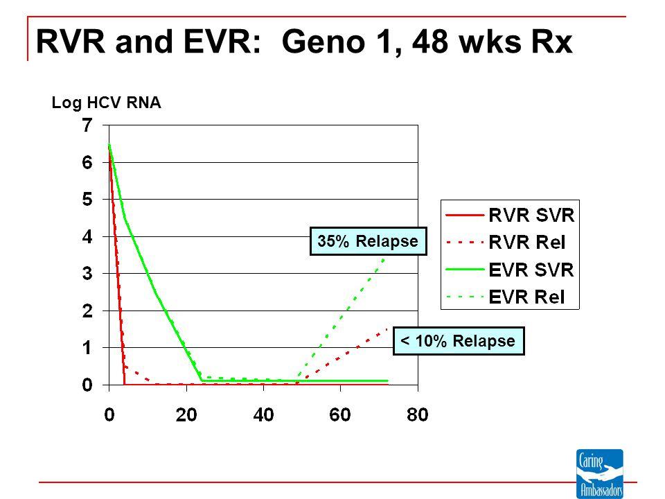 RVR and EVR: Geno 1, 48 wks Rx Log HCV RNA < 10% Relapse 35% Relapse
