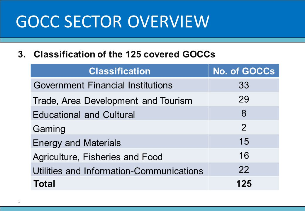 4 Slide Title Total Assets of the Government Corporate Sector (In Billion Php) GOCC SectorAs of Dec.