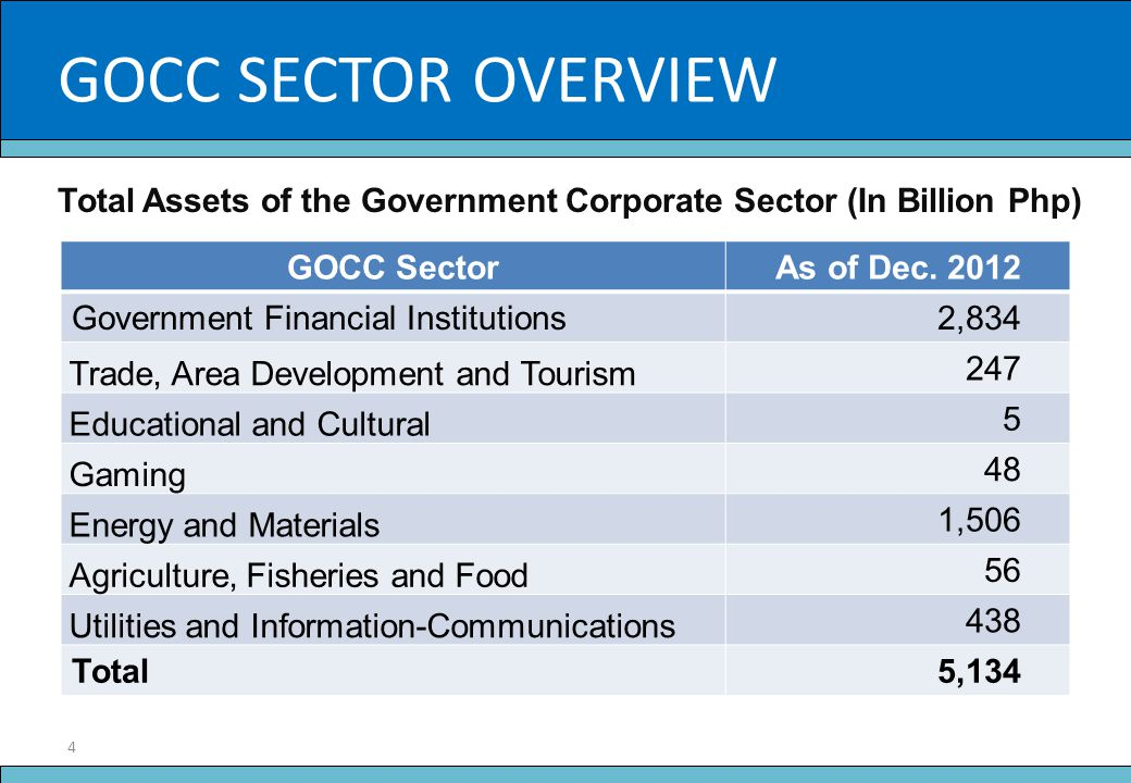 4 Slide Title Total Assets of the Government Corporate Sector (In Billion Php) GOCC SectorAs of Dec. 2012 Government Financial Institutions2,834 Trade