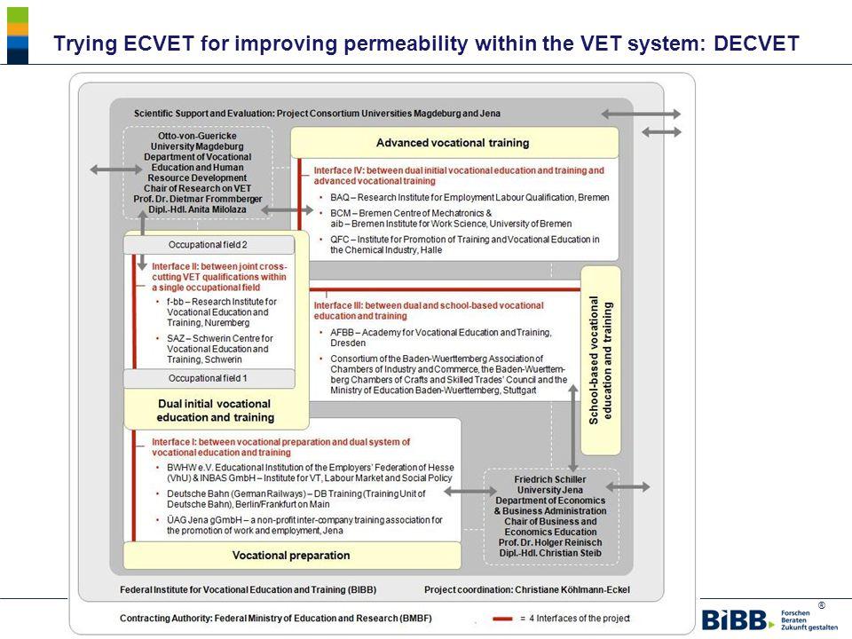 ® Trying ECVET for improving permeability within the VET system: DECVET Quelle: BIBB, MA aus Abt.