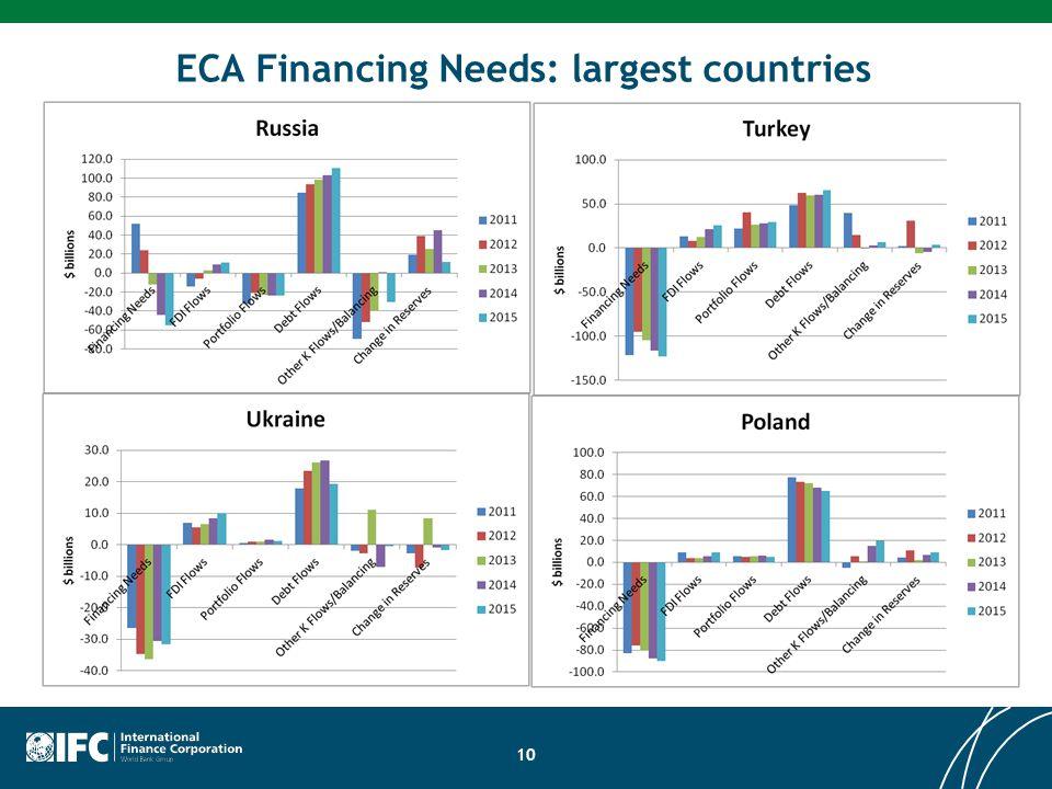 ECA Financing Needs: largest countries 10
