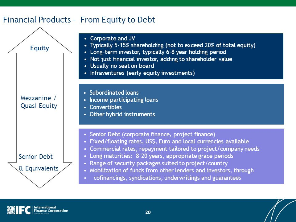 Senior Debt & Equivalents Equity Mezzanine / Quasi Equity Senior Debt (corporate finance, project finance) Fixed/floating rates, US$, Euro and local c