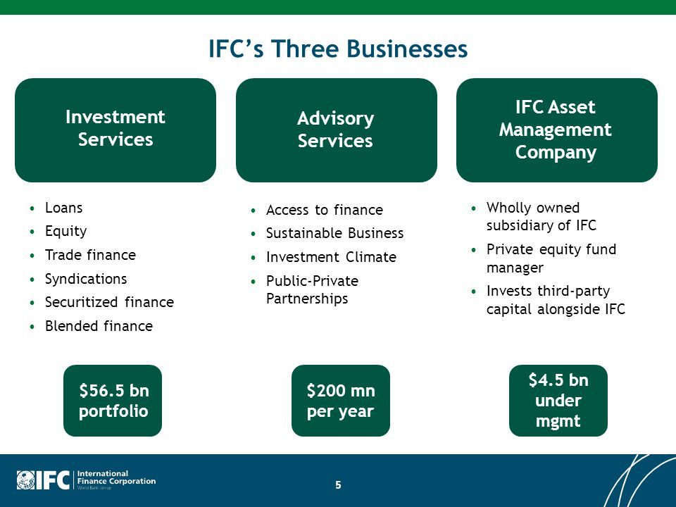 IFC's Three Businesses Investment Services Advisory Services IFC Asset Management Company Loans Equity Trade finance Syndications Securitized finance
