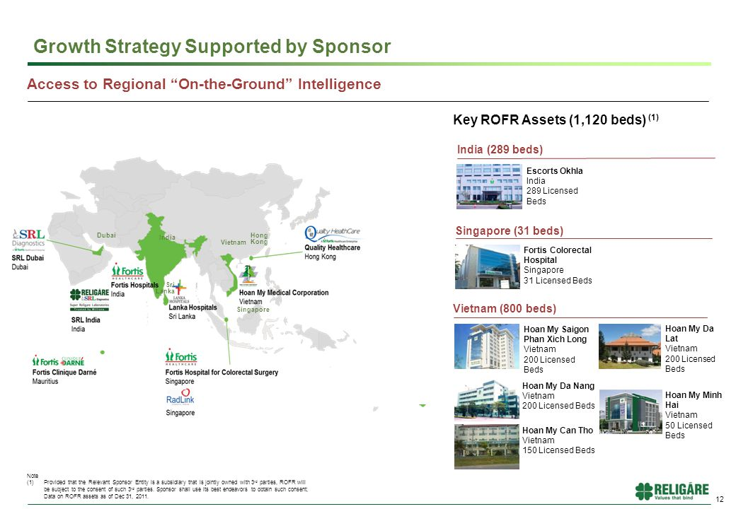 12 Growth Strategy Supported by Sponsor Key ROFR Assets (1,120 beds) (1) Note (1)Provided that the Relevant Sponsor Entity is a subsidiary that is jointly owned with 3 rd parties, ROFR will be subject to the consent of such 3 rd parties.