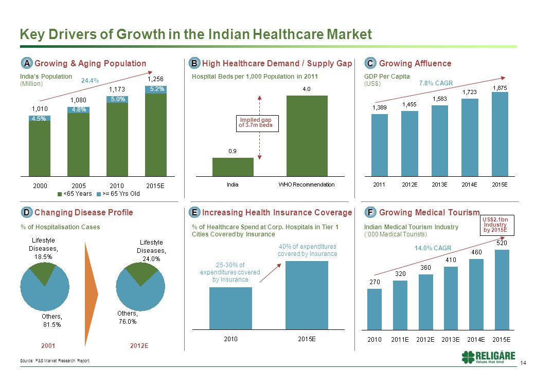 14 Key Drivers of Growth in the Indian Healthcare Market Growing Affluence 7.8% CAGR GDP Per Capita (US$) C F Growing Medical Tourism Indian Medical Tourism Industry ('000 Medical Tourists) 14.0% CAGR Increasing Health Insurance Coverage E 25-30% of expenditures covered by insurance 40% of expenditures covered by insurance % of Healthcare Spend at Corp.