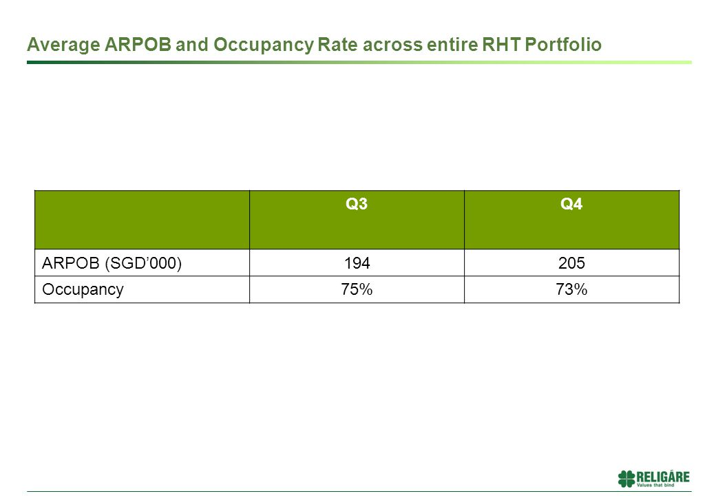 Average ARPOB and Occupancy Rate across entire RHT Portfolio Q3Q4 ARPOB (SGD'000)194205 Occupancy75%73%