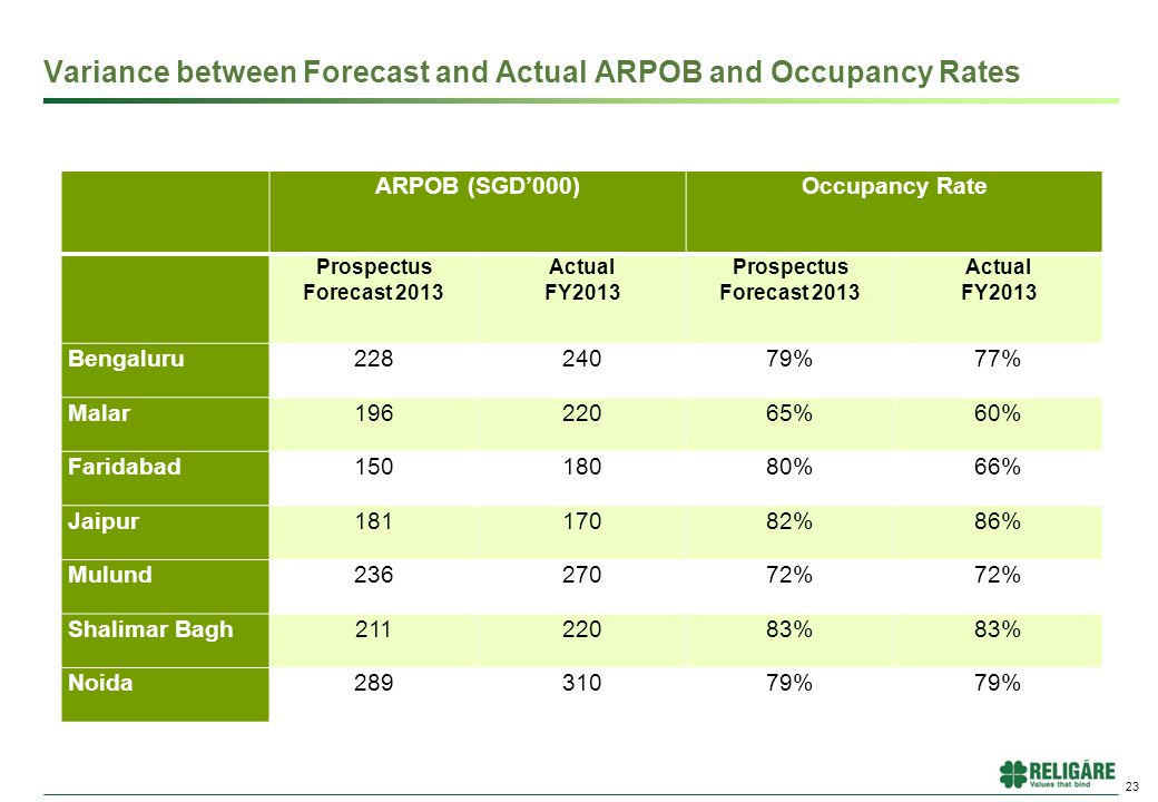 Variance between Forecast and Actual ARPOB and Occupancy Rates 23 ARPOB (SGD'000)Occupancy Rate Prospectus Forecast 2013 Actual FY2013 Prospectus Forecast 2013 Actual FY2013 Bengaluru22824079%77% Malar19622065%60% Faridabad15018080%66% Jaipur18117082%86% Mulund23627072% Shalimar Bagh21122083% Noida28931079%