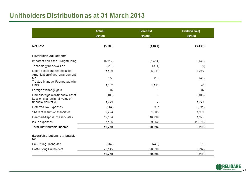 Unitholders Distribution as at 31 March 2013 25 ActualForecastUnder/(Over) S$ 000 Net Loss (5,280) (1,841) (3,439) Distribution Adjustments: Impact of non-cash Straight Lining (6,612) (6,464) (148) Technology Renewal Fee (310) (301) (9) Depreciation and Amortisation 6,520 5,241 1,279 Amortisation of debt arrangement fee 250 295 (45) Trustee-Manager Fees payable in Units 1,152 1,111 41 Foreign exchange gain 87 - Unrealised gain on financial asset (108) - Loss on change in fair value of financial derivative 1,799 - Deferred Tax Expenses (264) 367 (631) Share of results of associates 3,224 1,885 1,339 Deemed disposal of associates 12,134 10,739 1,395 Issue expenses 7,186 9,062 (1,876) Total Distributable Income 19,778 20,094 (316) (Loss)/distributions attributable to: Pre-Listing Unitholder (367) (445) 78 Post-Listing Unitholders 20,145 20,539 (394) 19,778 20,094 (316)