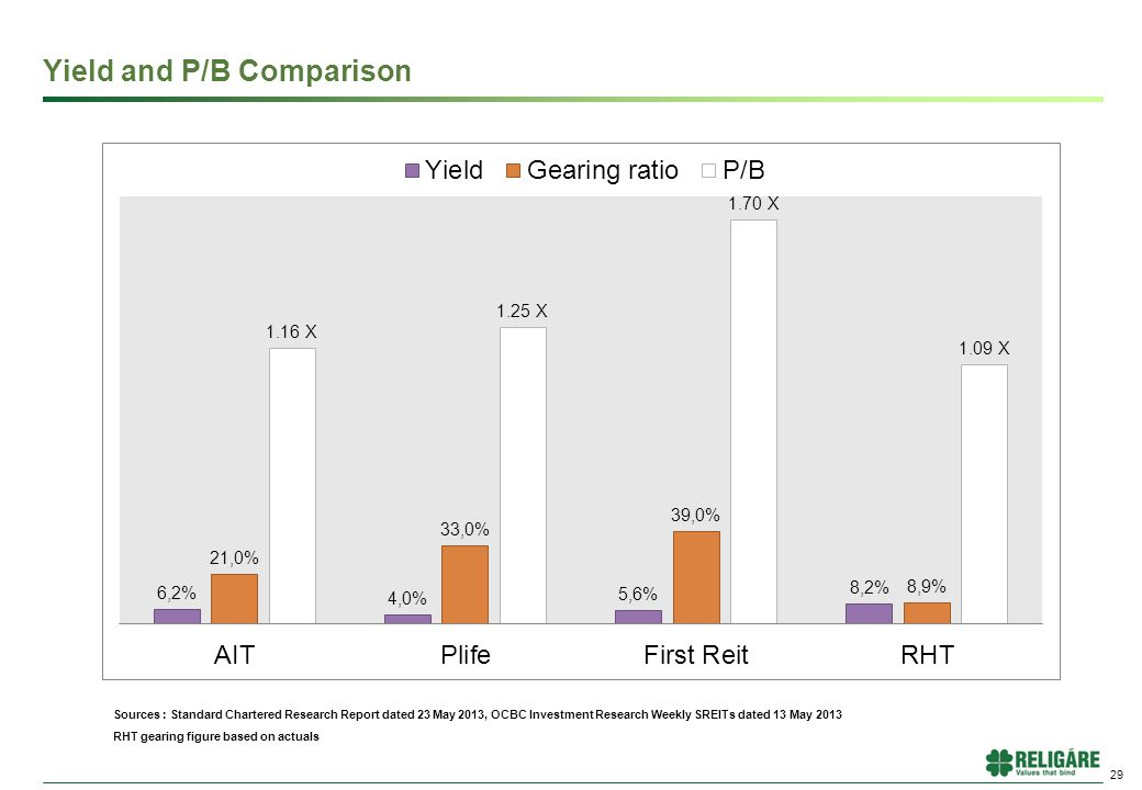 Yield and P/B Comparison 29 Sources : Standard Chartered Research Report dated 23 May 2013, OCBC Investment Research Weekly SREITs dated 13 May 2013 RHT gearing figure based on actuals