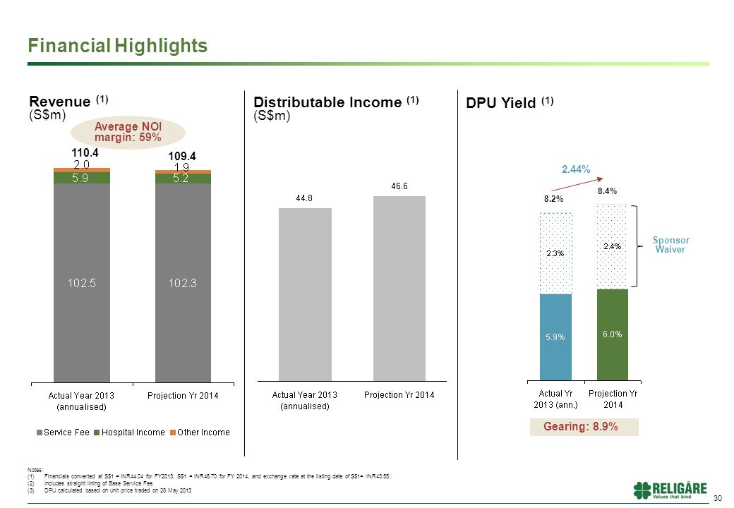 30 Financial Highlights Notes: (1)Financials converted at S$1 = INR44.04 for FY2013, S$1 = INR46.70 for FY 2014, and exchange rate at the listing date of S$1= INR43.55;.
