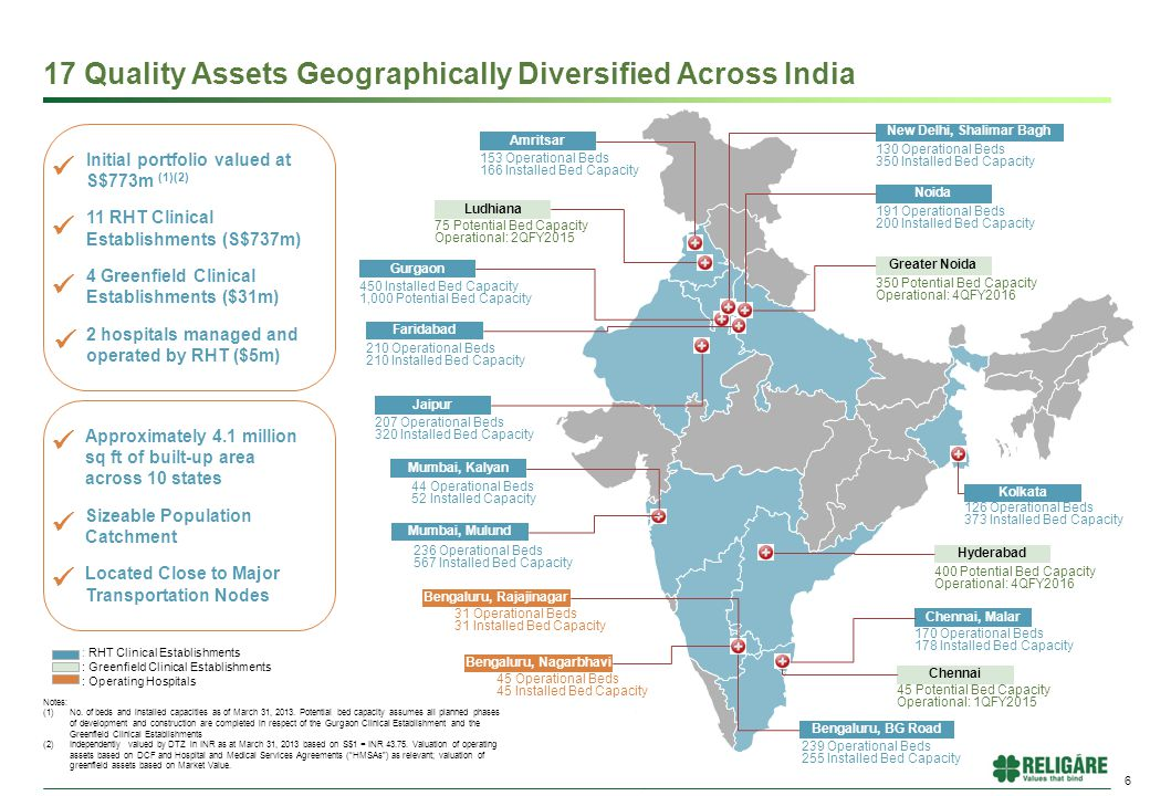 6 17 Quality Assets Geographically Diversified Across India : RHT Clinical Establishments : Greenfield Clinical Establishments : Operating Hospitals Notes: (1)No.