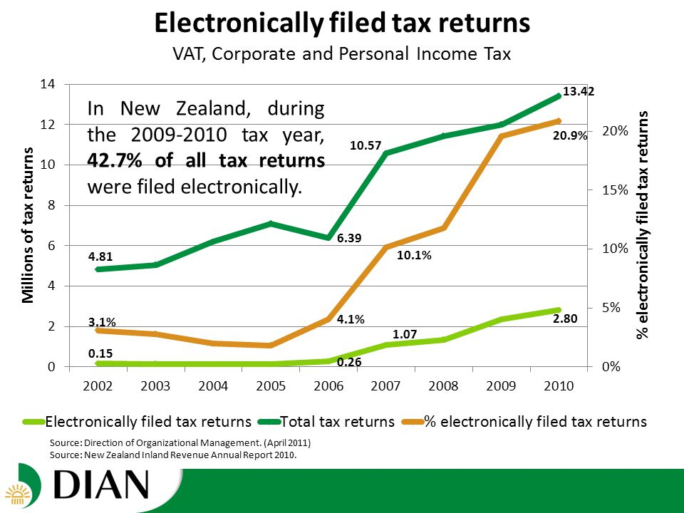 Electronically filed tax returns VAT, Corporate and Personal Income Tax In New Zealand, during the 2009-2010 tax year, 42.7% of all tax returns were filed electronically.